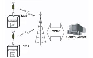 Outdoor Noise Monitoring
